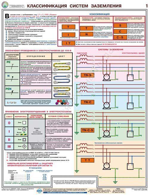Защитные заземления и электробезопасность виды инструктажей по электробезопасности труда