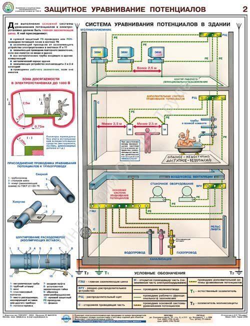Защитные заземления и электробезопасность 4 группа по электробезопасности билеты и ответы 2019