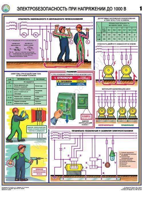 Электробезопасности до 1000в ржд тесты по электробезопасности